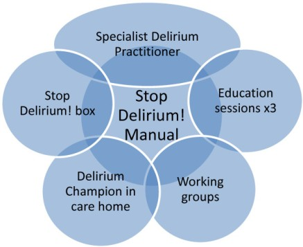 the-individual-components-of-stop-delirium-png